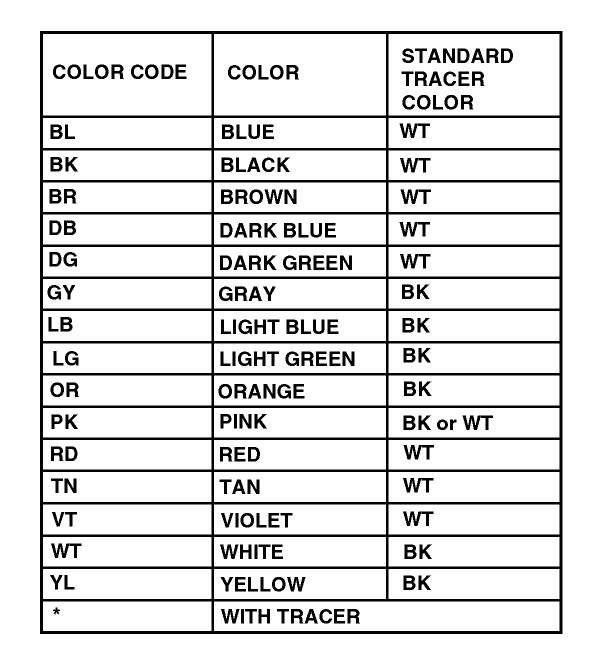 automotive wiring colour code abbreviations block and schematic rh lazysupply co nissan wiring diagram color codes toyota wiring diagram color codes